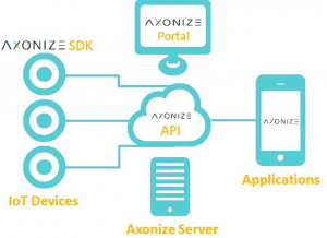 How Does Axonize Work