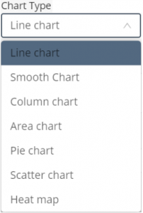 Chart widget - chart type