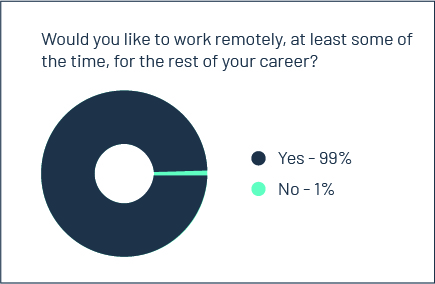 Would you like to work remotely?